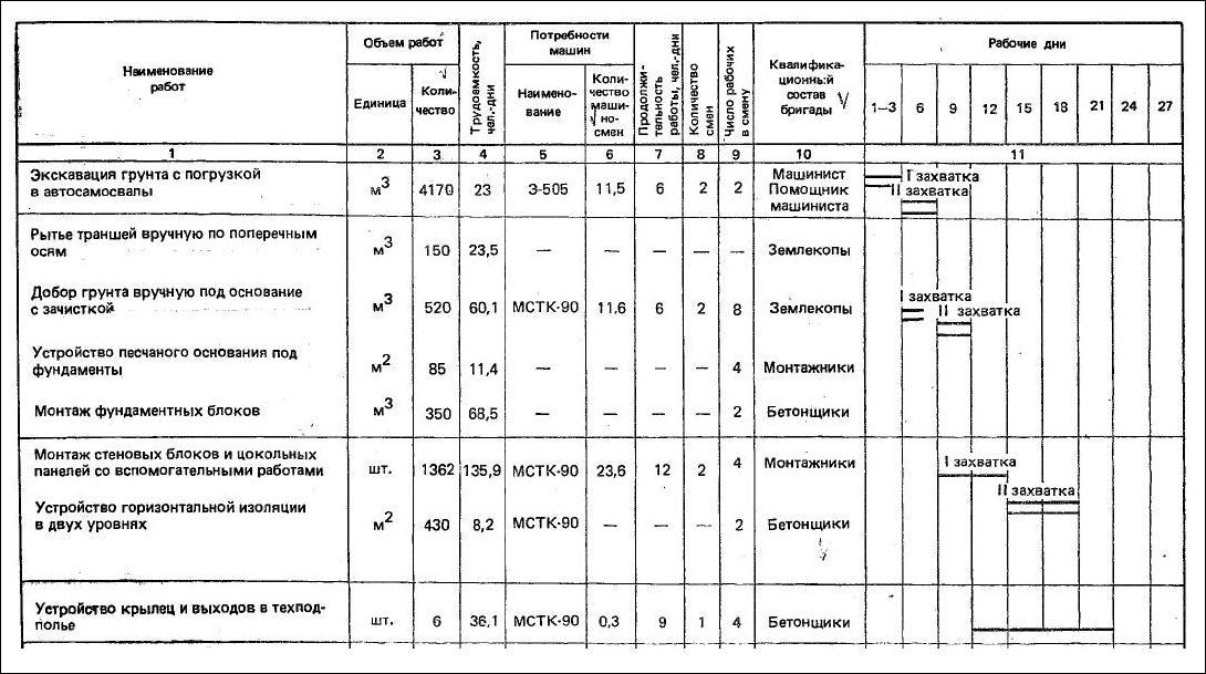 Календарный план строительных работ образец скачать