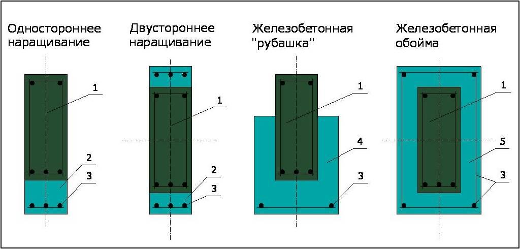 Усиление бетона арматурой грузовик с бетоном